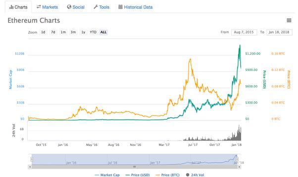 ethereum vs bitcoin mining