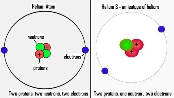 Diagram of helium 3 auto electrical wiring diagram who is behind the most funding of helium3 research quora rh quora com phase diagram of helium 3 helium atom labeled ccuart Choice Image