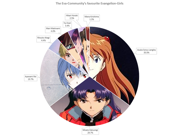 Who Would You Say Is A More Popular Character In Evangelion Rei Or Asuka Quora