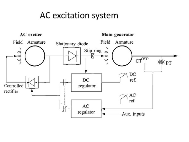 What Is The Function Of Avr In An Alternator Quora