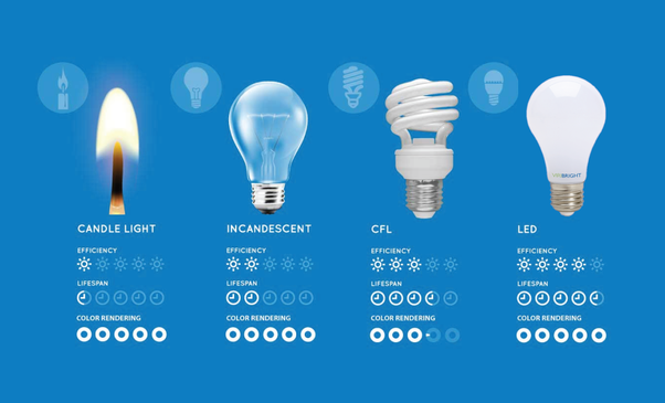 Are Led Bulbs Energy Efficient Quora
