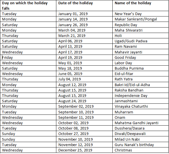 Christmas 2019 Bank Holidays.What Are Bank Holidays In 2019 Quora