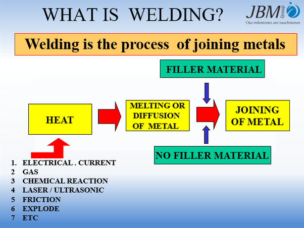 What is the welding procedure specification?