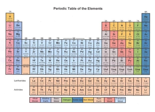 Is gold a compound or an element quora you can find it within periodic table compounds urtaz Choice Image