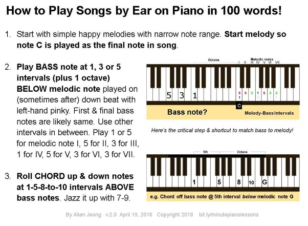 What Is The Best Way To Really Learn Piano Voicings See Description