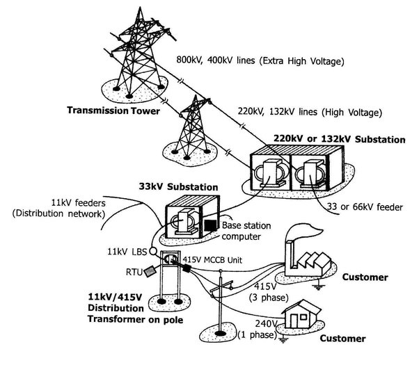 what is the difference between 11kv and 33kv