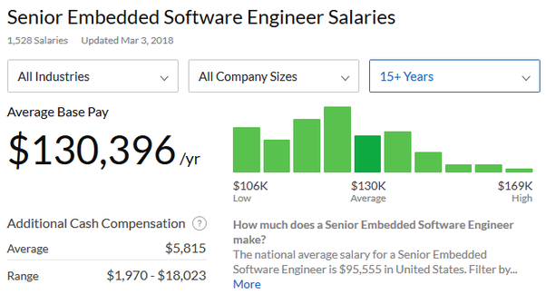 What Is The Salary Range Of A Senior Embedded Programmer Quora