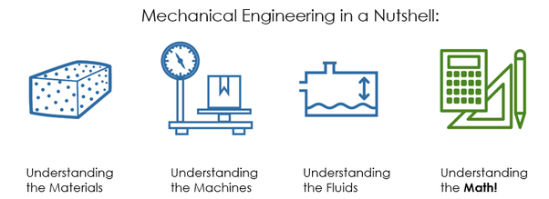 Is it feasible for a Mechanical Engineer to turn into a data