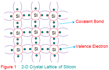 What Is Intrinsic Semiconductors Quora