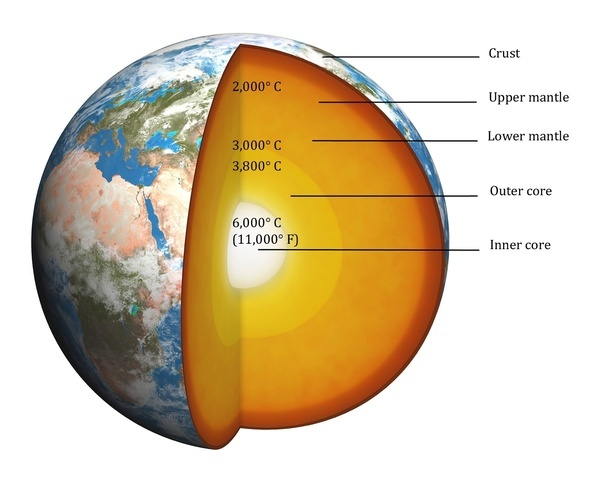 Does Nuclear Fusion Happen At Earths Core Quora
