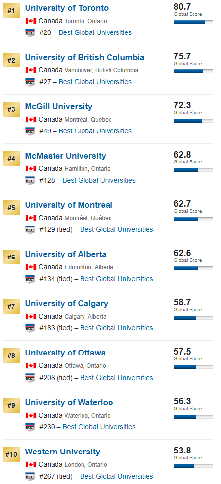Top 10 Best Colleges For Students With >> What Are The Best Colleges In Canada Quora