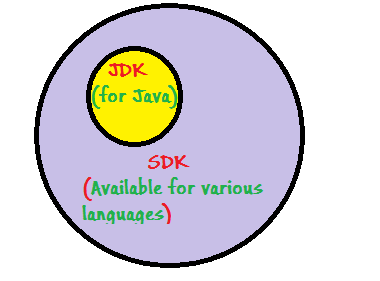 What is the difference between JDK and SDK? - Quora