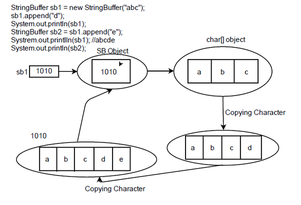 What is the difference between reference variable and object in in below screenshot i have explained you memory diagram with stringbuffer example sb1 is a refernce variable and it is pointing to sb object memory ccuart Choice Image