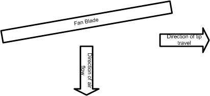 Which way should a ceiling fan turn in the summer clockwise or related questionsmore answers below aloadofball