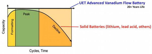 How do sodium-ion and lithium-ion batteries compare, and