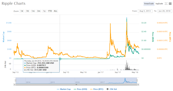 sia cryptocurrency price