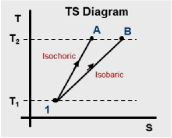 How To Draw Isobaric Lines In A T-s Diagram