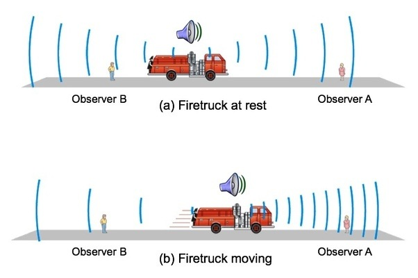 What Is The Cause Of The Doppler Effect Quora