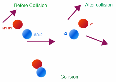 What Are The Different Cases For Elastic Collision And Their