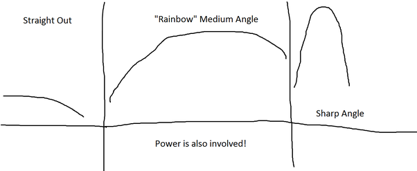 How does launch angle affect the distance travelled of a projectile