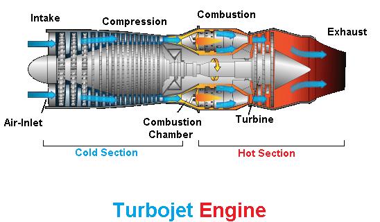 What is turbojet engine? - Quora