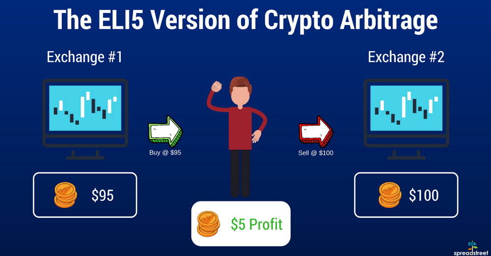 Crypto currency arbitrage bottoms green room academy binary options scam