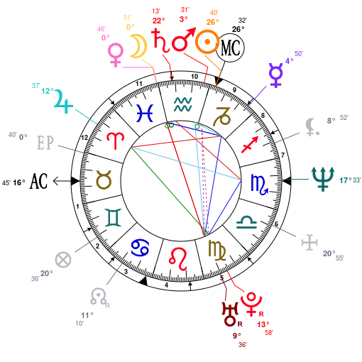 What Planetary Positions Signify Mass Fan Following In A Persons