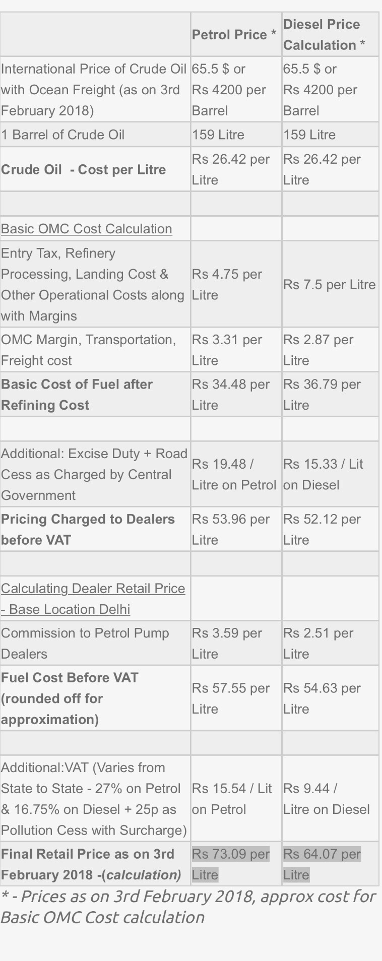 How to calculate petrol and diesel prices from a crude oil