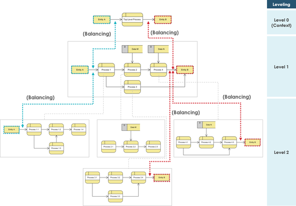 How to do a data flow diagram for a library management system quora here is a tutorial for how to decompose from a context diagram to level 1 dfd by visual paradigm as shown in the figure below ccuart Choice Image