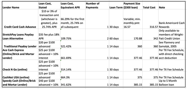 Payday Loans Cost, TX