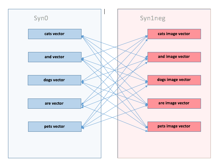 How does word2vec work? Can someone walk through a specific