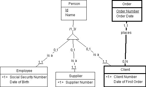 In An Er Diagram If An Entity Has A Relationship With A Subtype Of