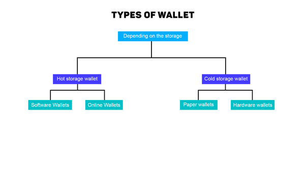 cold storage wallet cryptocurrency