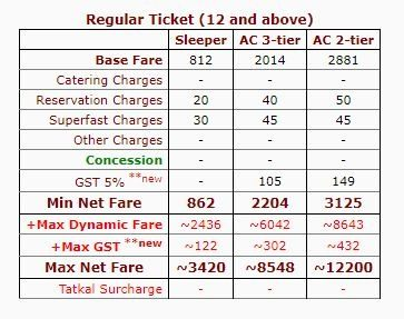 Simple Trick To Book Confirmed Tickets Under Indian Railways Tatkal Scheme  - Techno world
