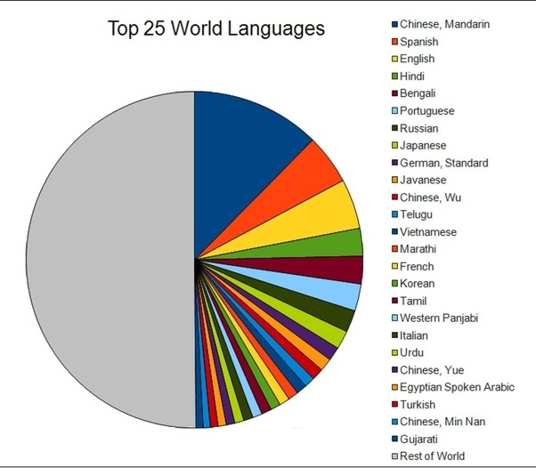 There Are Two Pills The Blue Which Enables You To Master All - Top 20 languages in the world