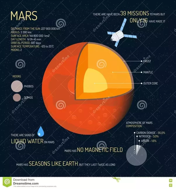 Mars Core Diagram Introduction To Electrical Wiring Diagrams