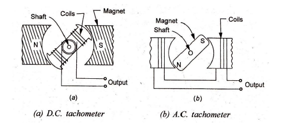 what is the working principle of tachometers