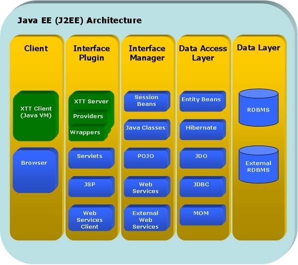What is j2ee stack quora for Architecture jee