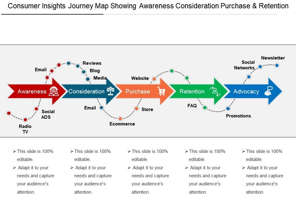 If I Had To Create A Customer Journey Map In 5 Minutes Or
