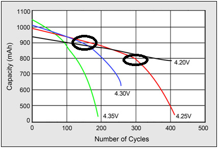 What S The Average Lifespan Of An Electric Vehicle Battery Quora