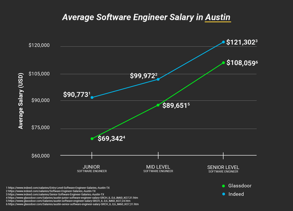 How much do software engineers in Austin, Texas make? - Quora