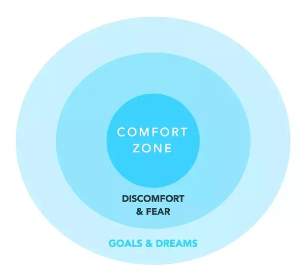 how to come out of comfort zone quora