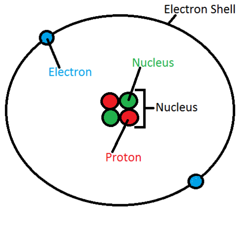 diagram of an atom which has a number of helium atomic 2 labeled diagram of nitrogen atom #14