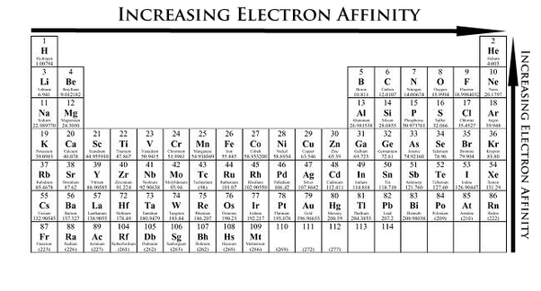 How can the electron affinity trend in the periodic table be periodic table showing electron affinity trend urtaz Image collections