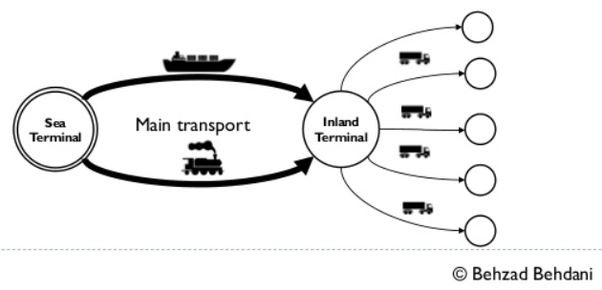 What is the difference between synchromodal and intermodal ...