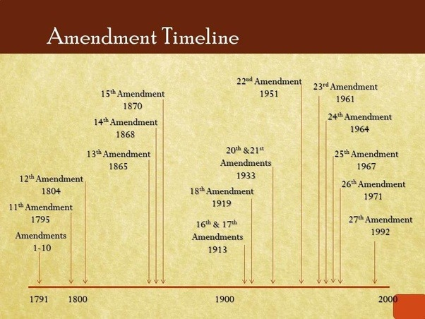 Why Has The Rate Of Legal Amendments To The Us Constitution