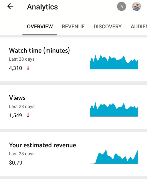 How Much Does Youtube Pay Per 1000 Views How Where Can I Get Sponsor To Have Enough Capital From Nothing And Be A Successful Company Quora
