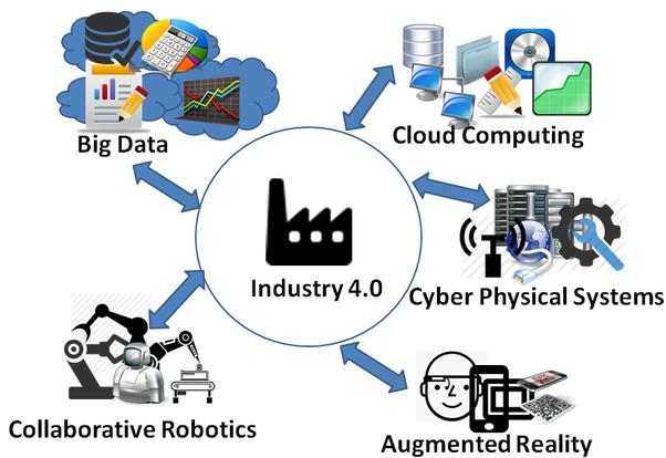 diagram industri 4.0
