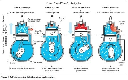 how does the opening and closing of ports happen in two stroke rh quora com 2 Stroke Detroit Diesel Engine Diagram 2 Stroke Detroit Diesel Engine Diagram