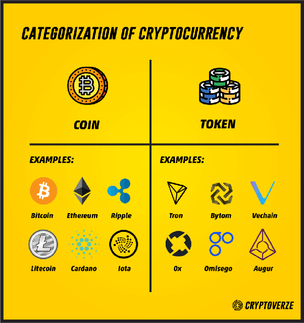 Difference between digital token and cryptocurrency